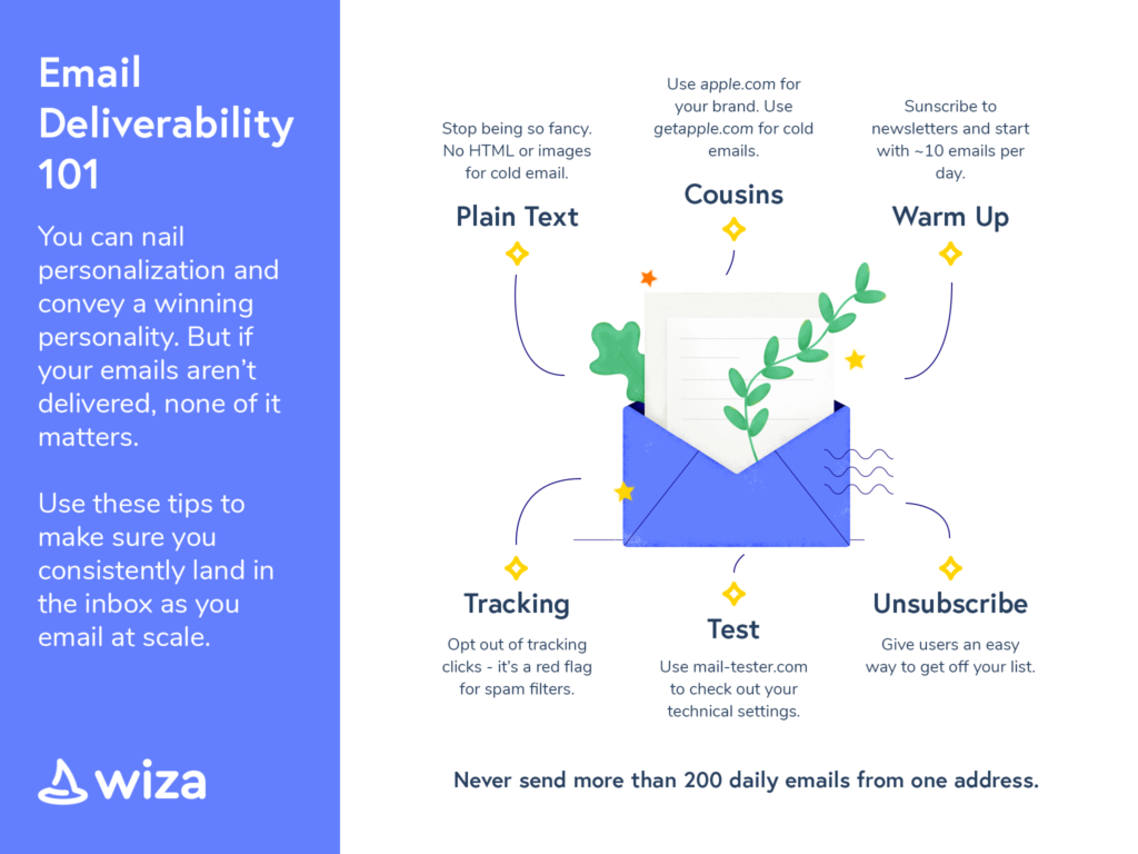Email Deliverability 101 Infographic from Wiza